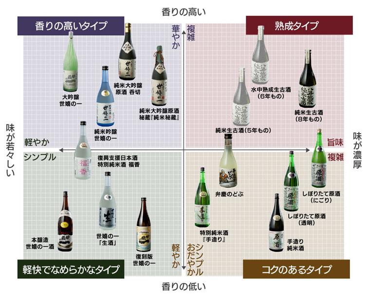 お酒チャート